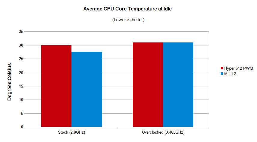 Idle Temperatures2