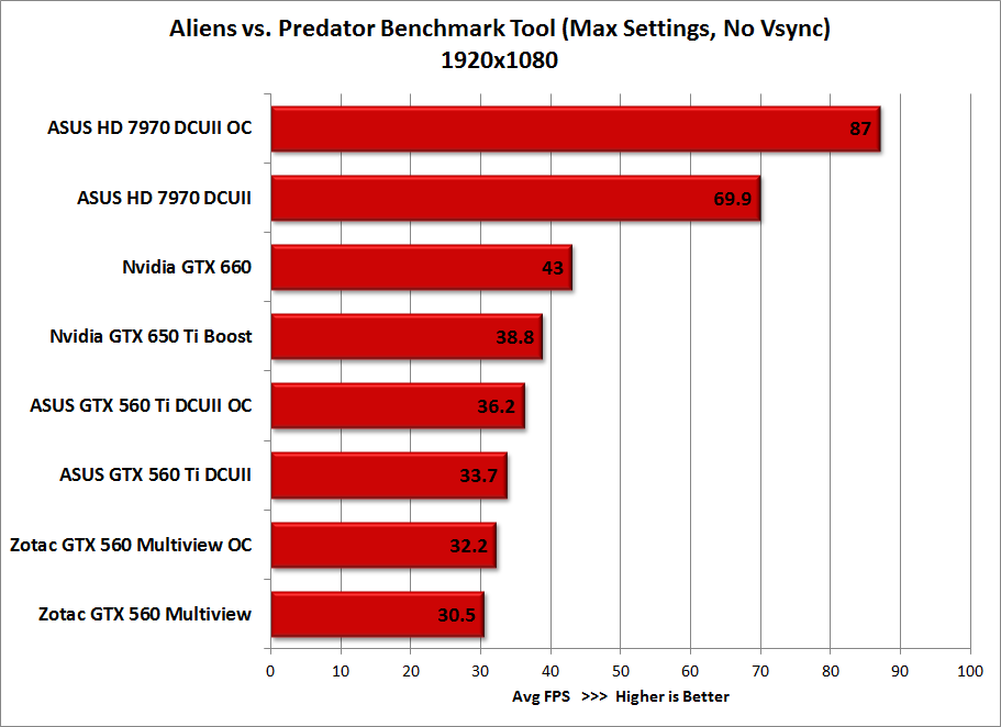 aliens-vs-predator-benchmark