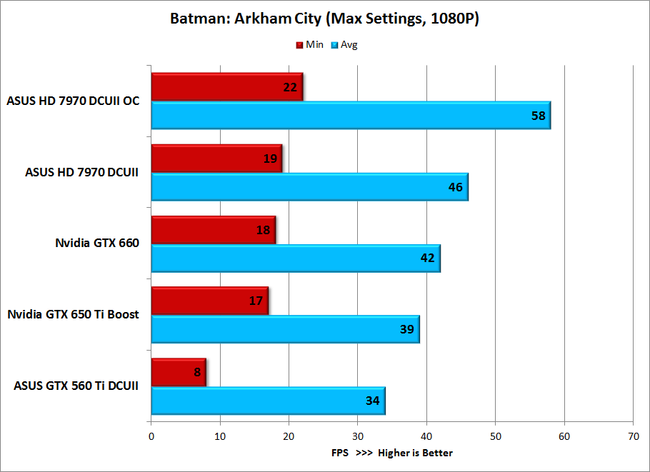 batman-arkham-city-benchmark