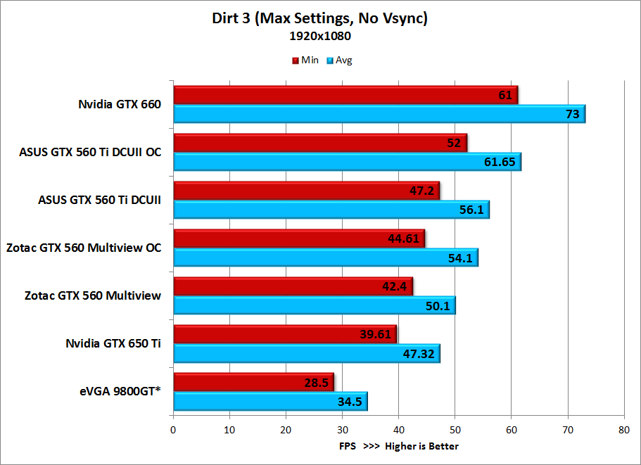 Dirt-3-Benchmark