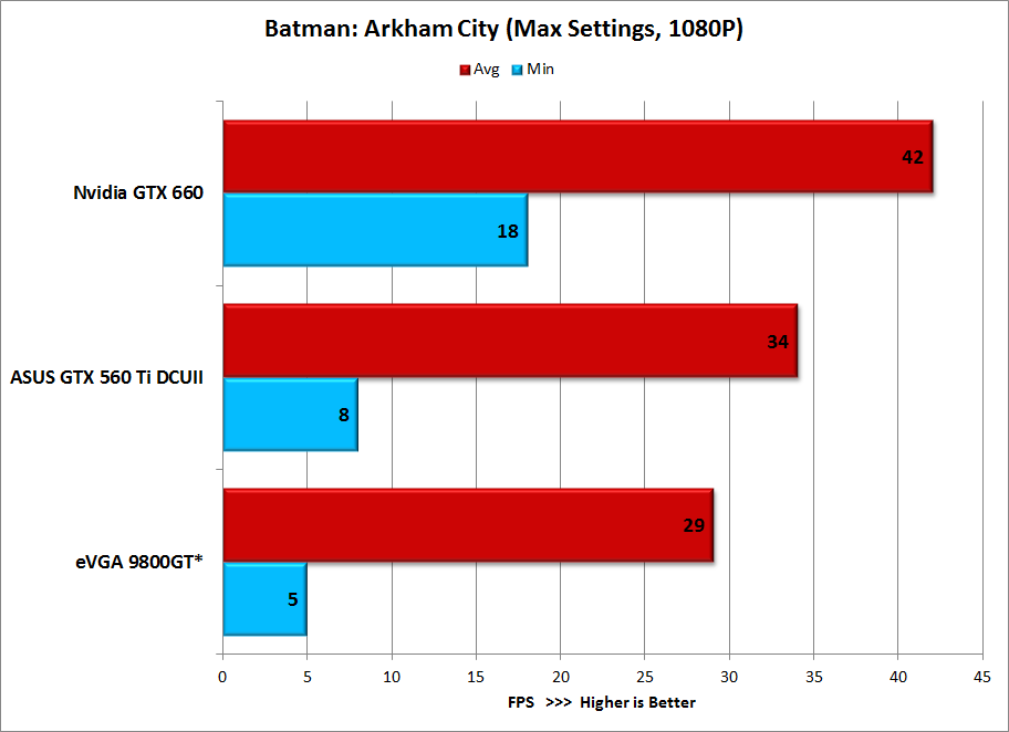 Batman-AC-Benchmarks-GTX-660