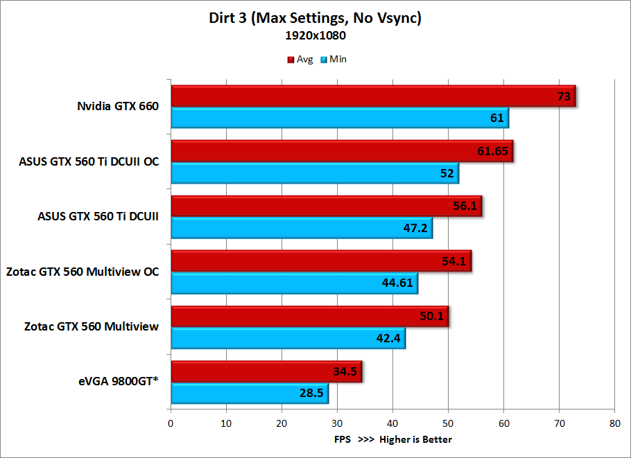 Dirt-3-Benchmark-GTX-660