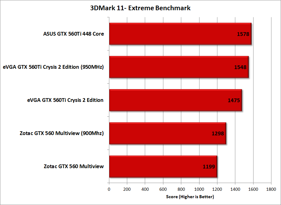 b_0_0_0_00_images_stories_gpus_ZotacGTX560-Multiview_Charts_3DMark11-Extreme.png