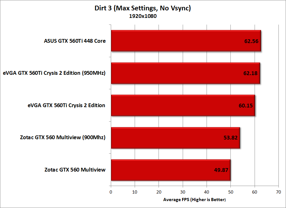 b_0_0_0_00_images_stories_gpus_ZotacGTX560-Multiview_Charts_Dirt3.png