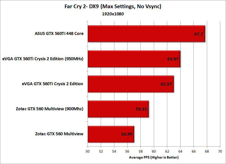 b_0_0_0_00_images_stories_gpus_ZotacGTX560-Multiview_Charts_FarCry2-DX9.png