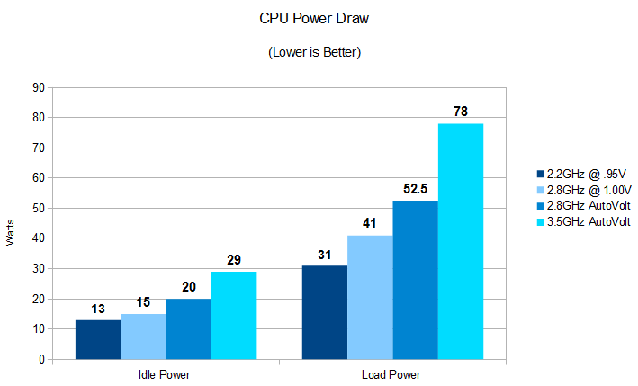 i5PowerDraw