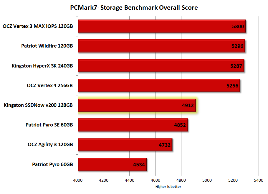 PCMark7-Storage-Overall