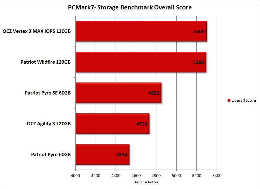 b_0_0_0_00_images_stories_storage_OCZAgility3_Charts_PCMark7-Overall.png
