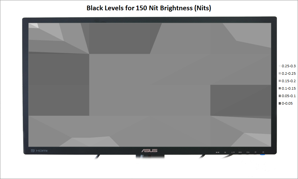 ASUS PB278Q Review - Half Brightness Black Level Uniformity