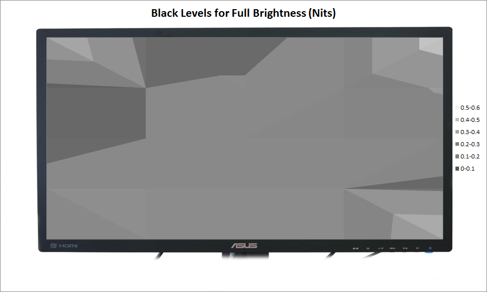 ASUS PB278Q Review - Full Brightness Black Level Uniformity