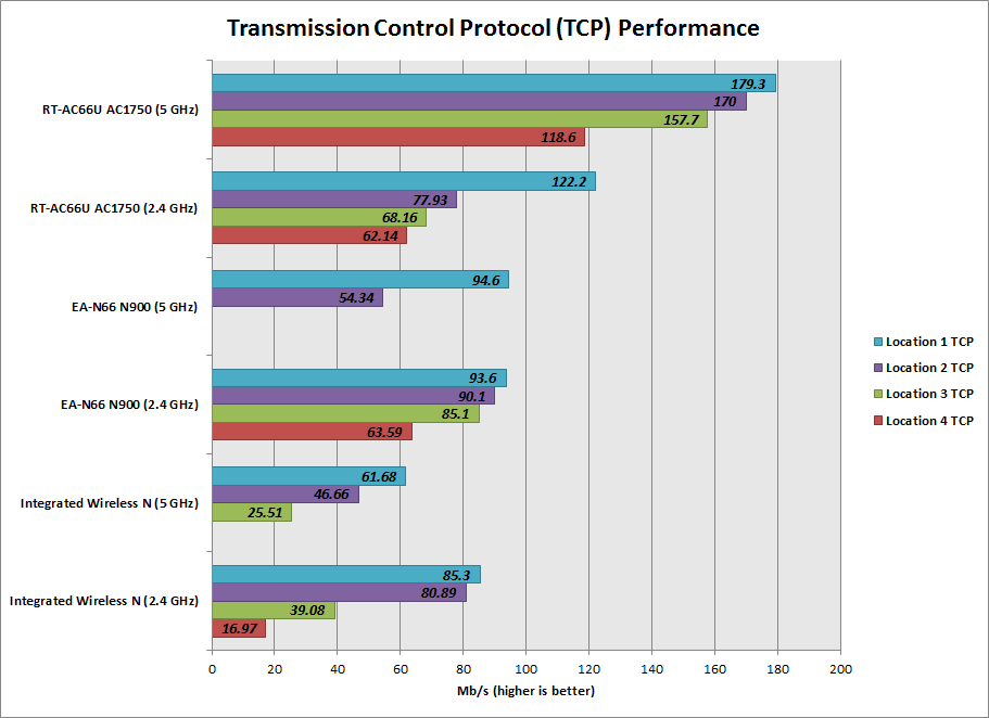 TCP-Performance