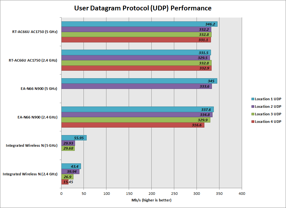 UDP-Performance