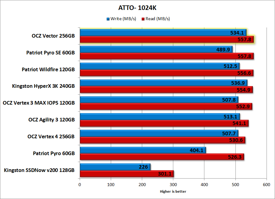 OCZ Vector 256GB Review - Benchmark - ATTO-1M