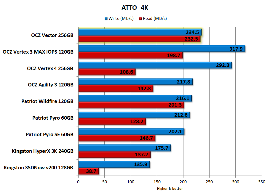 OCZ Vector 256GB Review - Benchmark -ATTO-4K