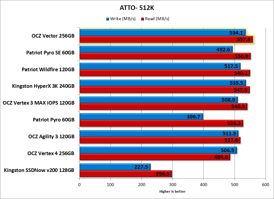 OCZ Vector 256GB Review - Benchmark - ATTO-512K