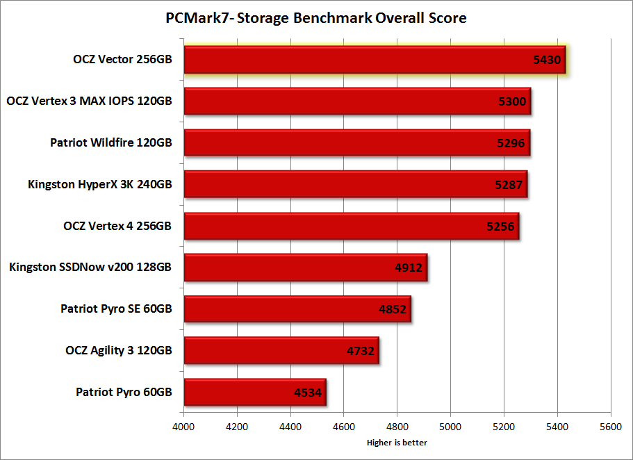 OCZ Vector 256GB Review - Benchmark - PCMark7-Overall