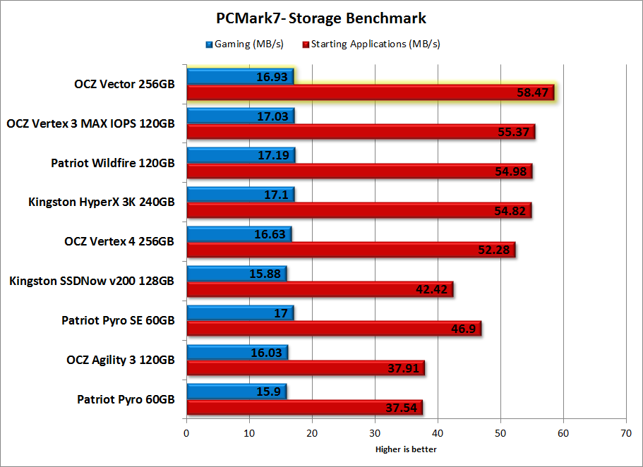 OCZ Vector 256GB Review - Benchmark - PCMark7